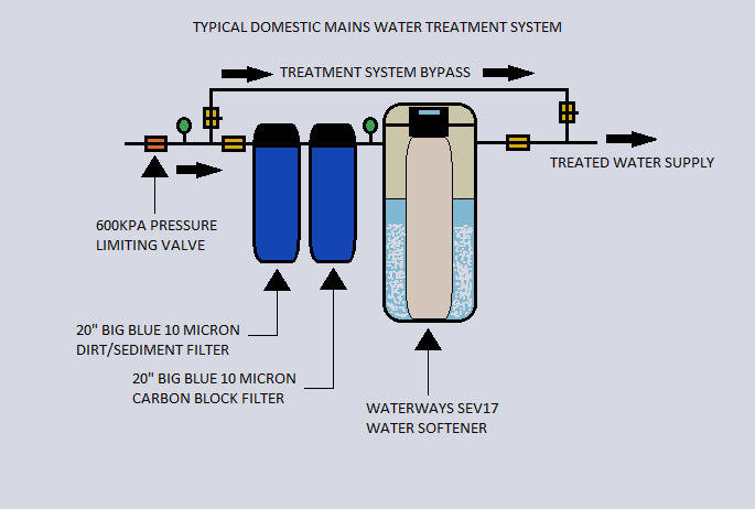 Typical Domestic Mains Water Treatment System Waterways